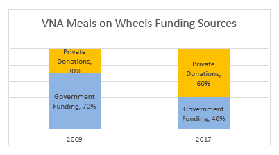 vision statement for meals on wheels Doubled our expansion and support to homebound seniors through meals on wheels and home delivery developed a common commissary for meals on wheels (mow) along with metro mow and several other mow programs.